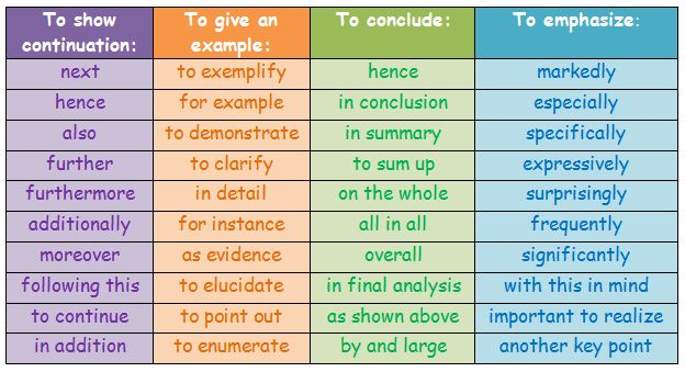 list connectors english essay Logical connectors  logical connectors are used to join or connect two ideas that have a particular relationship these relationships can be: sequential (time), reason and purpose, adversative (opposition and/or unexpected result), condition within each category, the words used to join the ideas or clauses are used differently, with different grammar and punctuation.